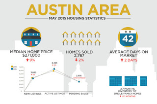 Austin Home Sales Lower in May